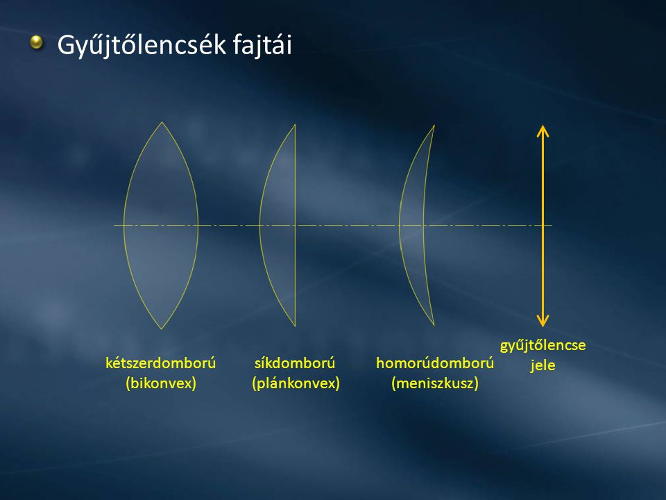 Gyűjtőlencsék fajtái gyűjtőlencse jele kétszerdomború (bikonvex)