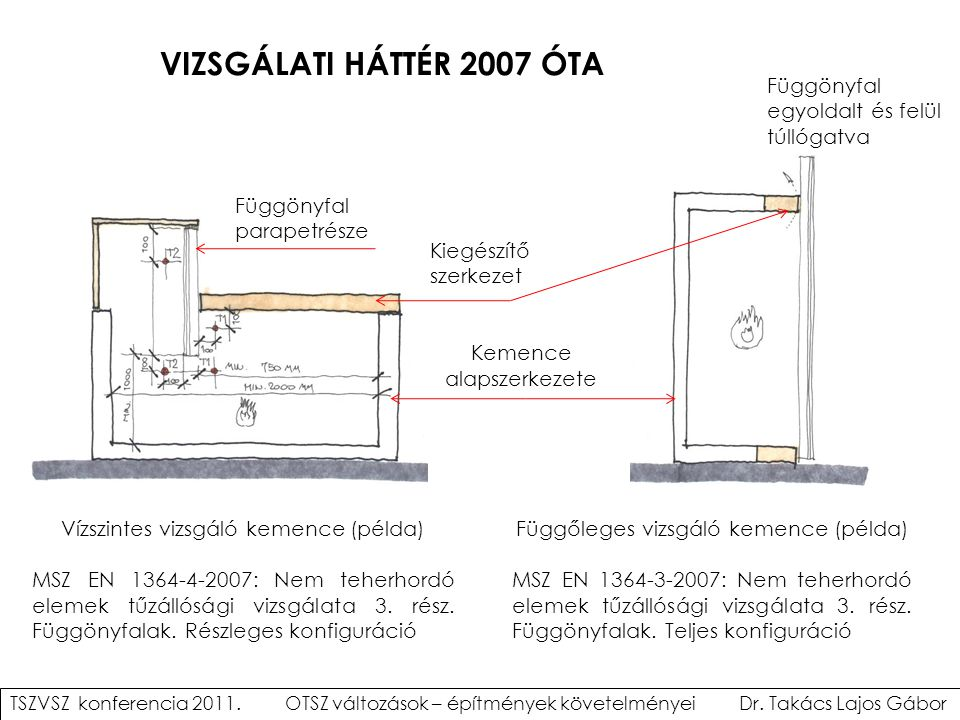 VIZSGÁLATI HÁTTÉR 2007 ÓTA Függönyfal egyoldalt és felül túllógatva
