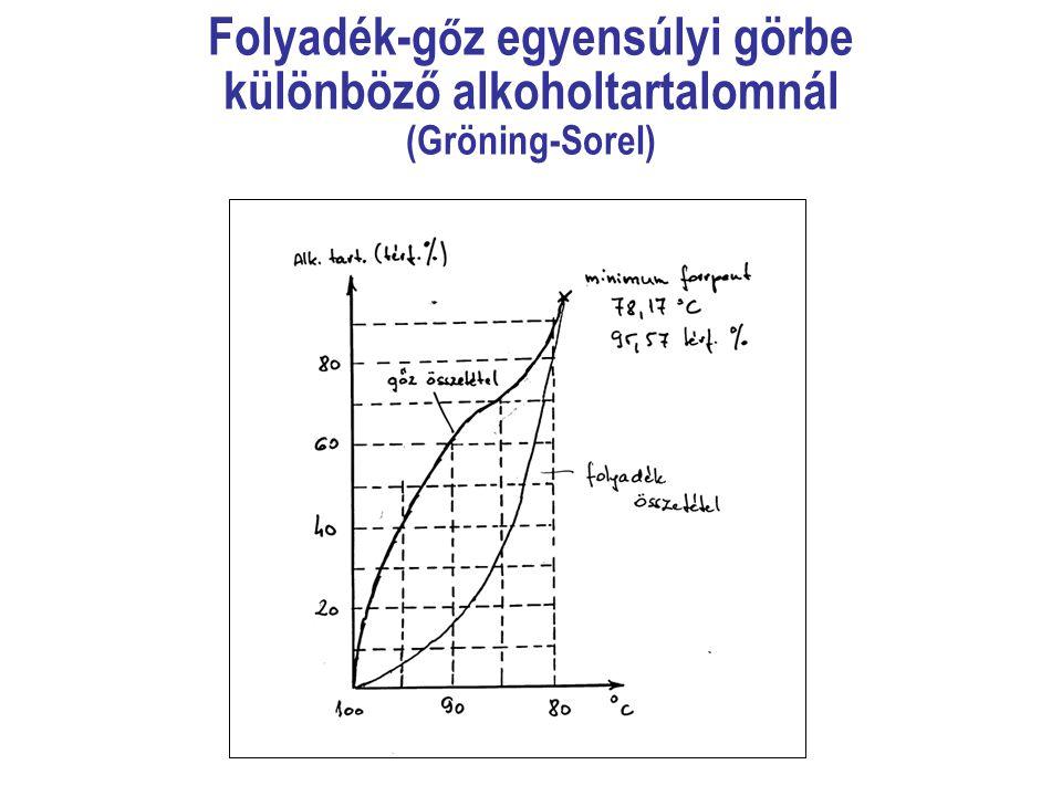 Folyadék-gőz egyensúlyi görbe különböző alkoholtartalomnál (Gröning-Sorel)