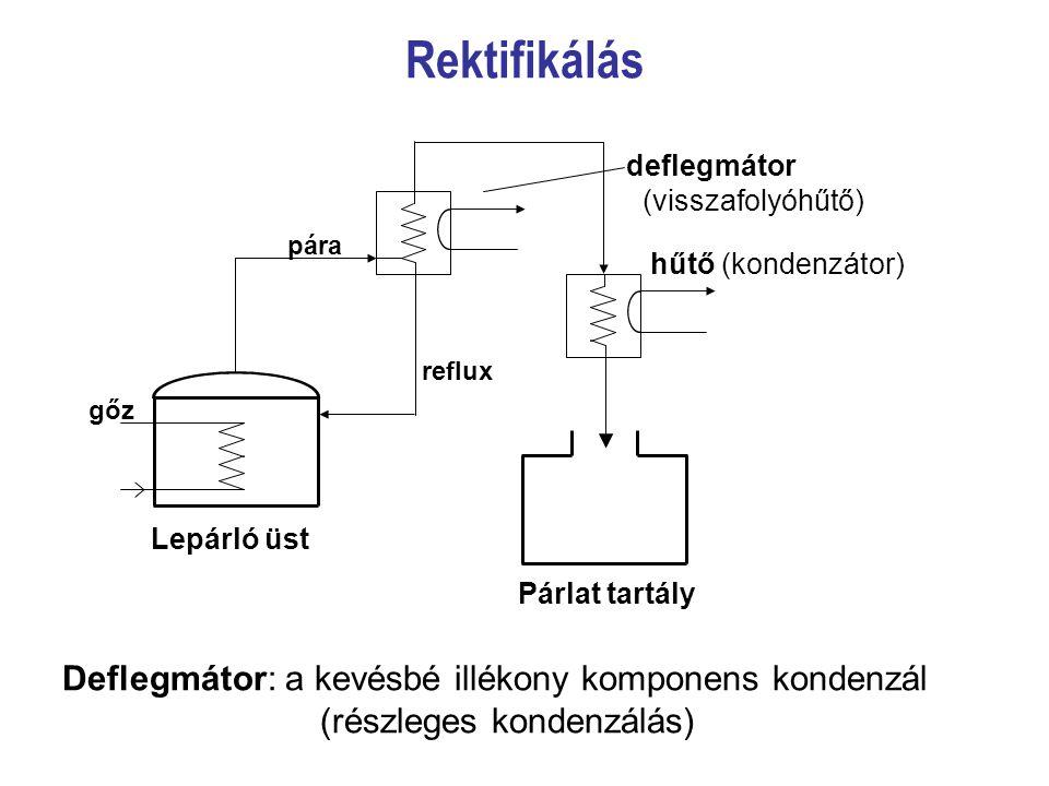 Rektifikálás Deflegmátor: a kevésbé illékony komponens kondenzál