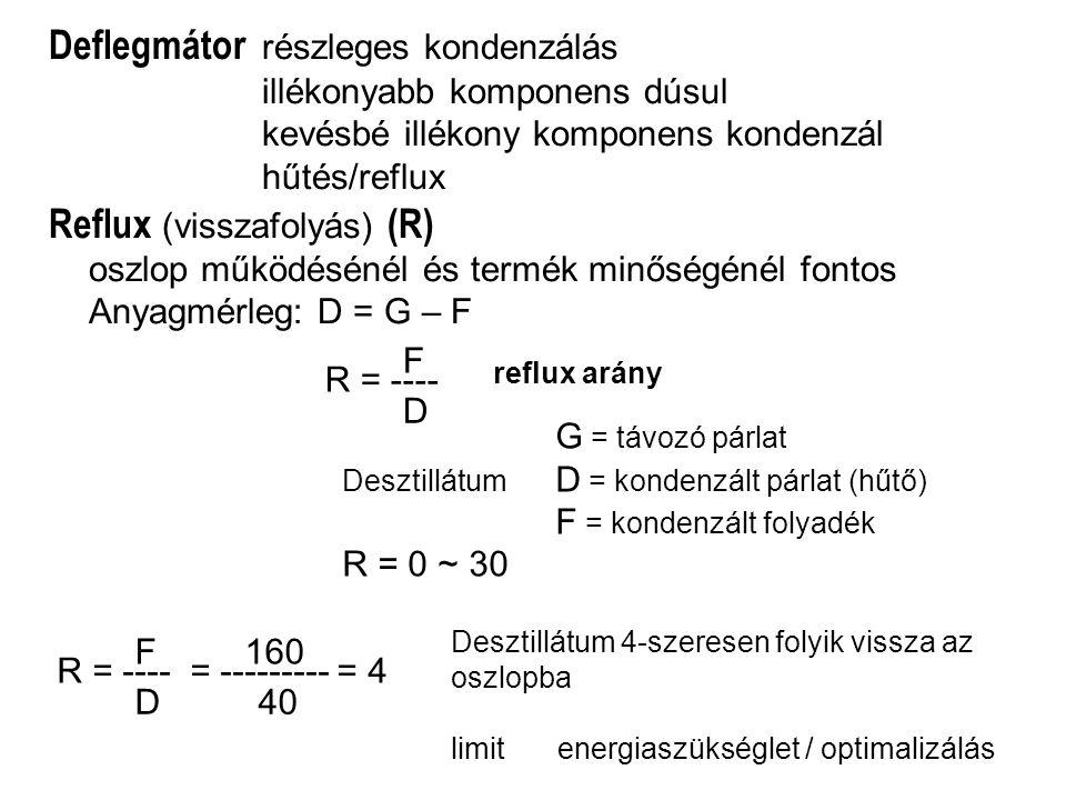 Deflegmátor részleges kondenzálás