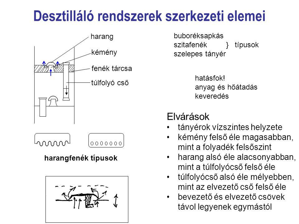 Desztilláló rendszerek szerkezeti elemei