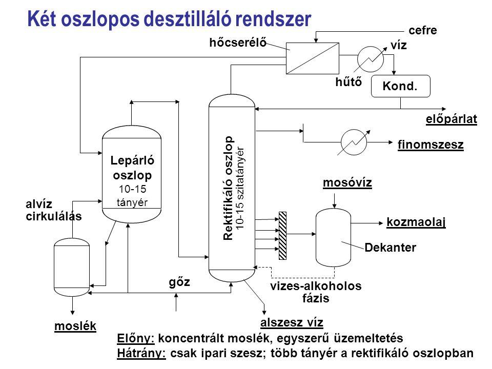Két oszlopos desztilláló rendszer
