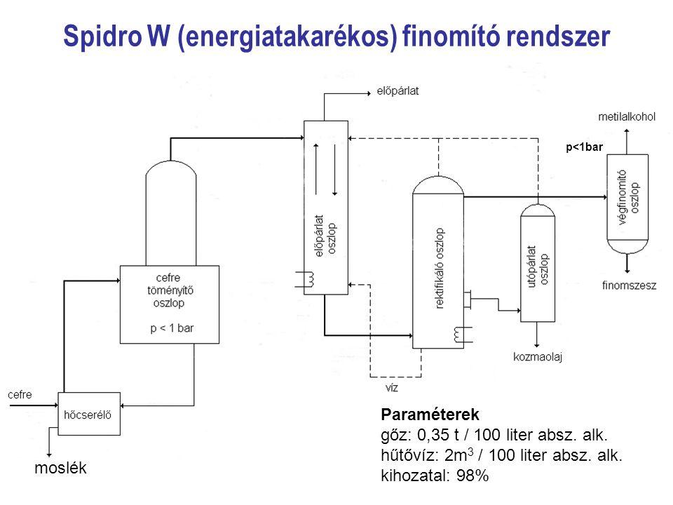 Spidro W (energiatakarékos) finomító rendszer