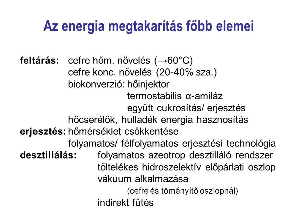 Az energia megtakarítás főbb elemei