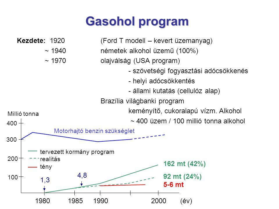 Gasohol program Kezdete: 1920 (Ford T modell – kevert üzemanyag)