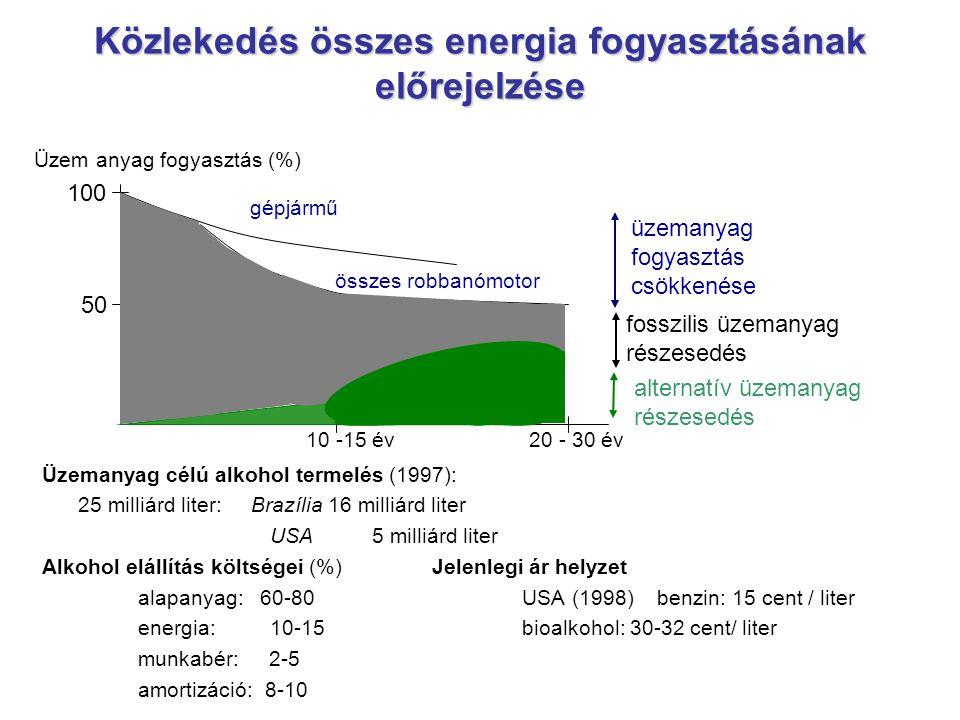 Közlekedés összes energia fogyasztásának előrejelzése