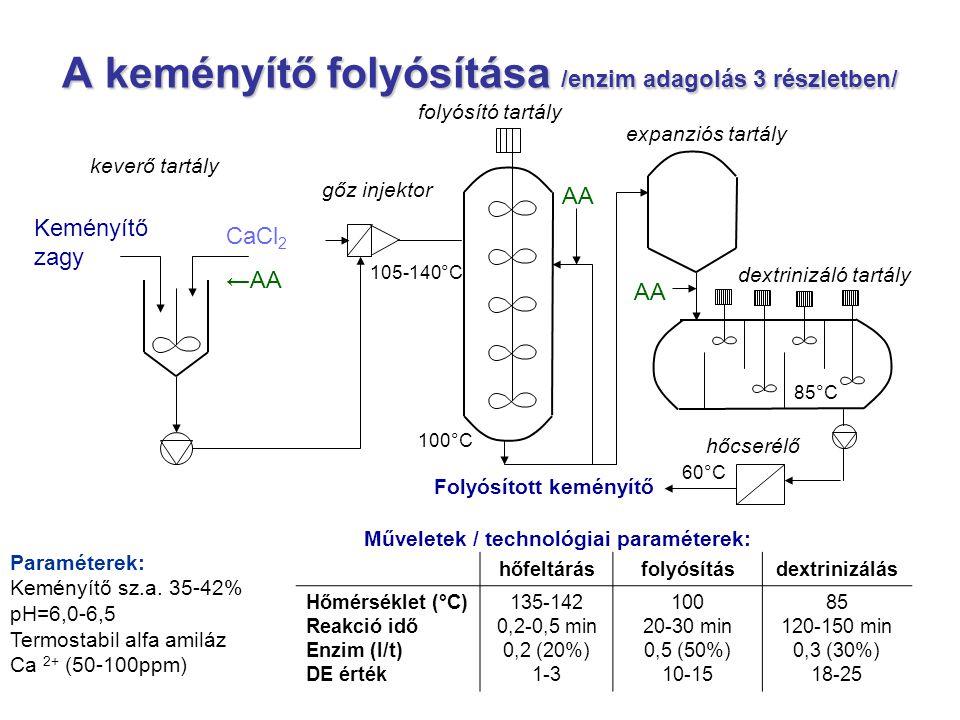 A keményítő folyósítása /enzim adagolás 3 részletben/