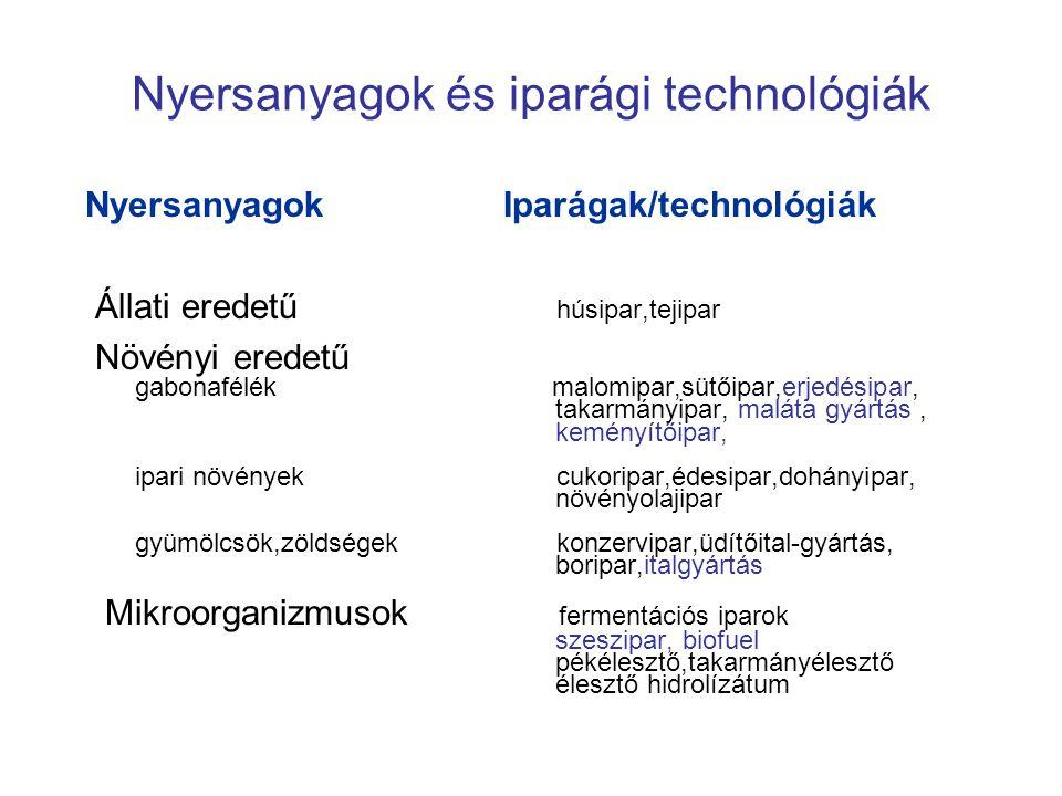 Nyersanyagok és iparági technológiák