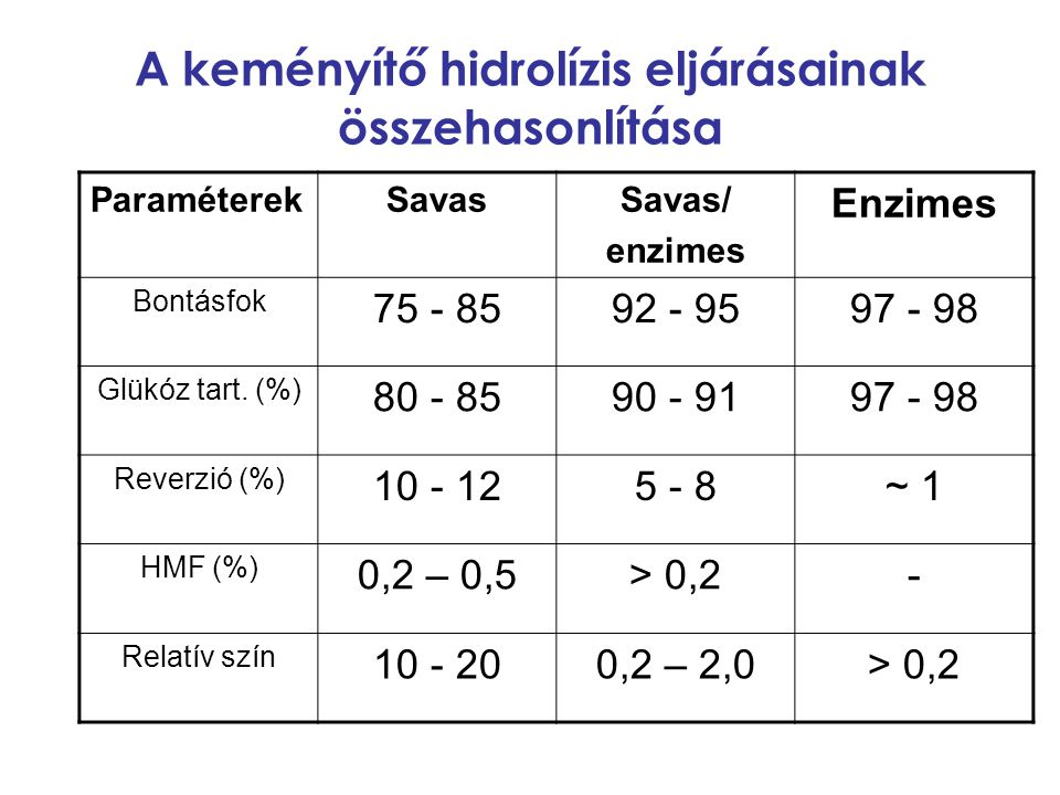A keményítő hidrolízis eljárásainak összehasonlítása