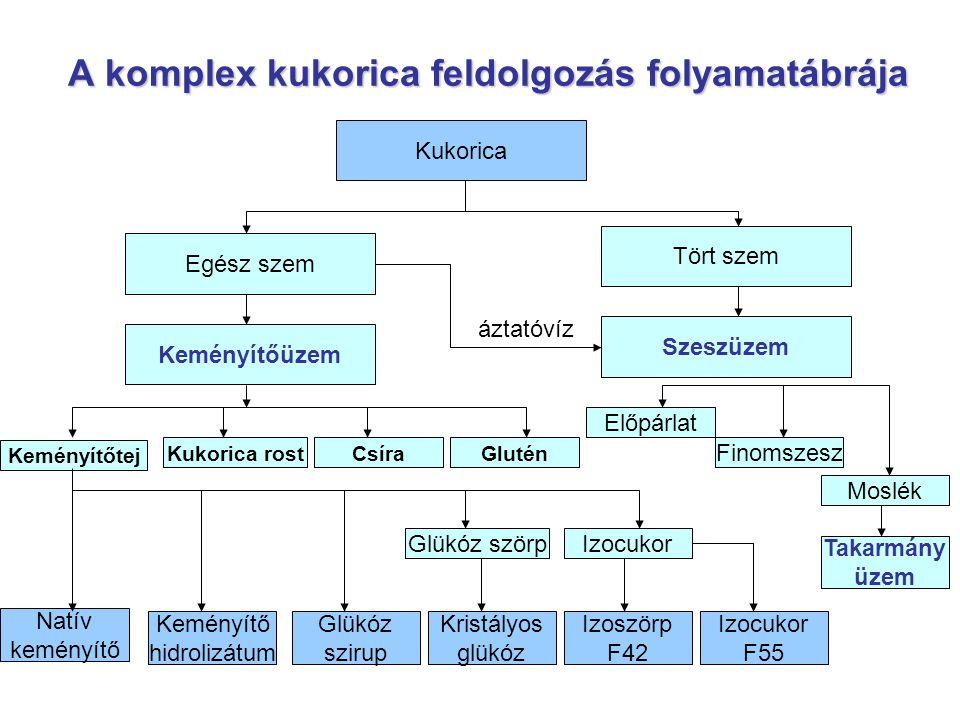 A komplex kukorica feldolgozás folyamatábrája