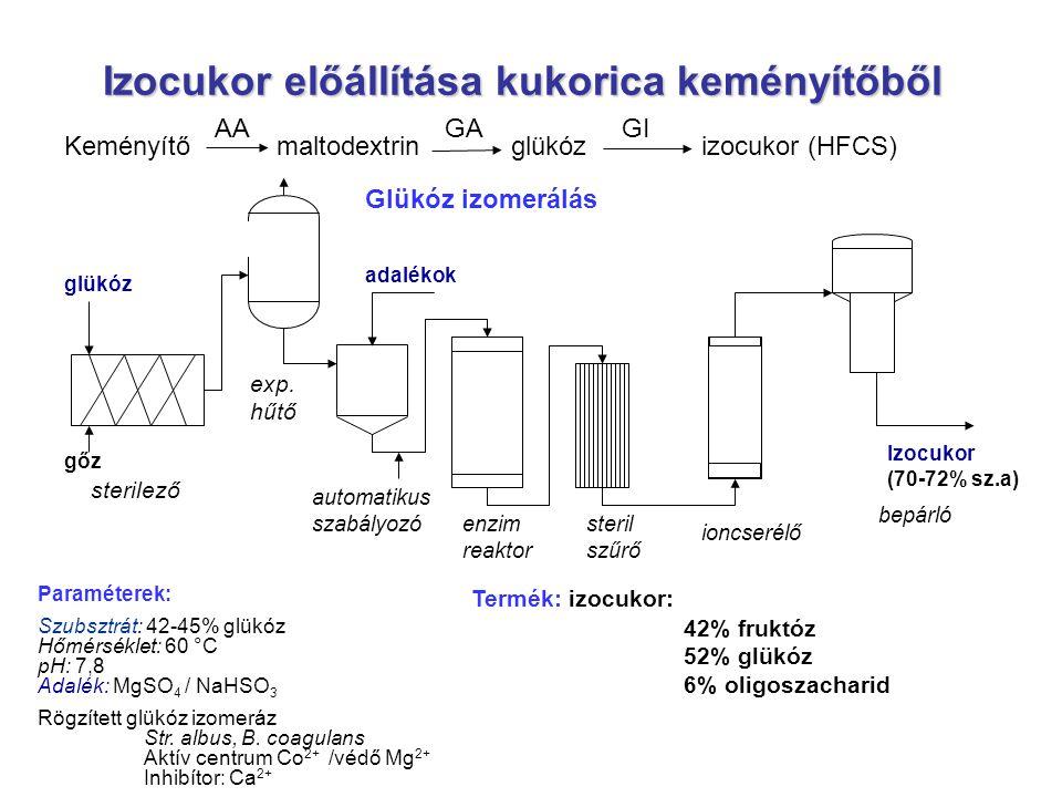 Izocukor előállítása kukorica keményítőből