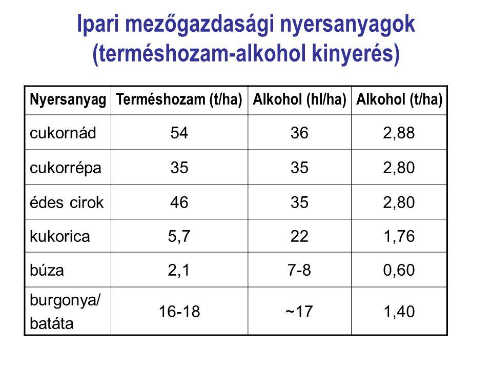 Ipari mezőgazdasági nyersanyagok (terméshozam-alkohol kinyerés)