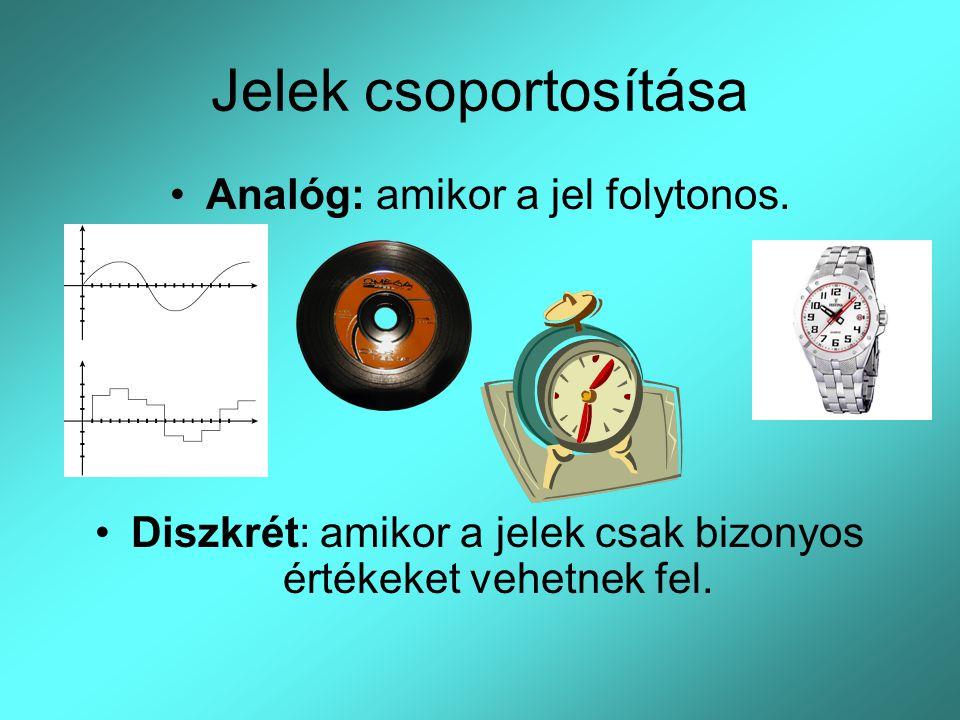 Jelek csoportosítása Analóg: amikor a jel folytonos.