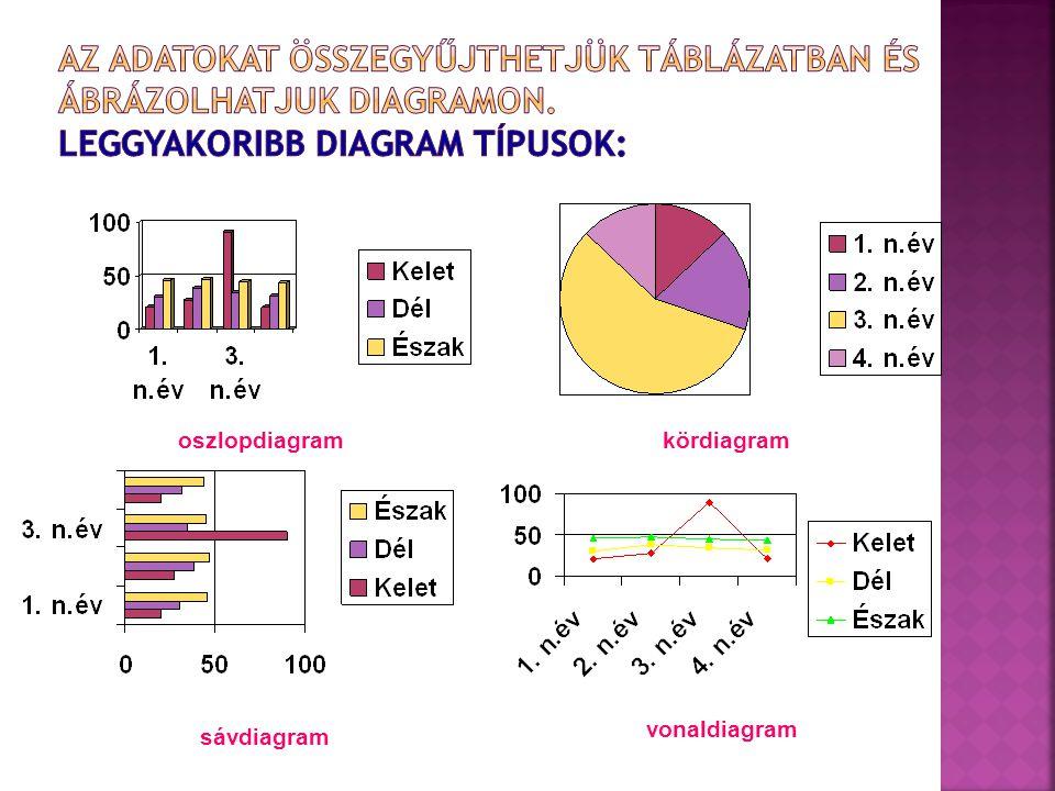 Az adatokat összegyűjthetjük táblázatban és ábrázolhatjuk diagramon