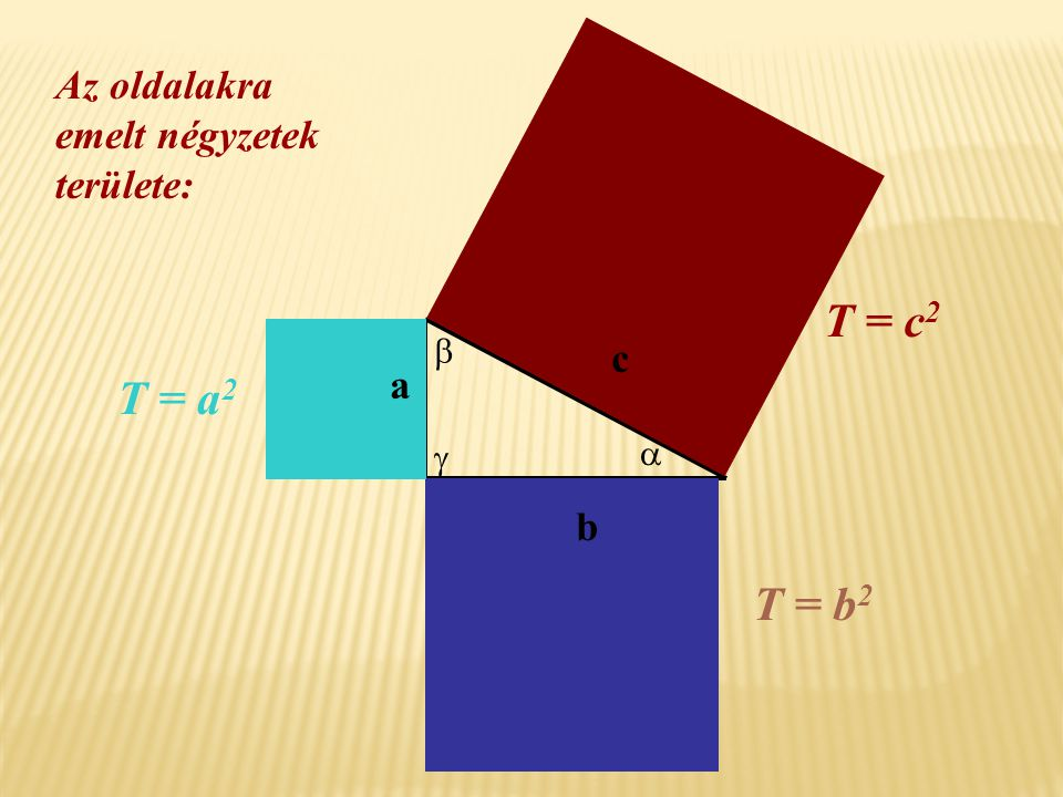 T = c2 T = a2 T = b2 Az oldalakra emelt négyzetek területe: c a b  