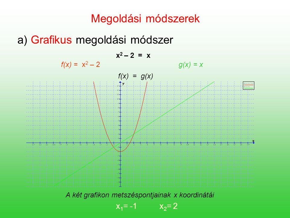 a) Grafikus megoldási módszer
