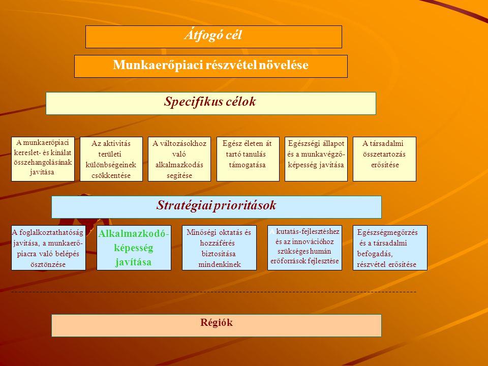 Munkaerőpiaci részvétel növelése Stratégiai prioritások