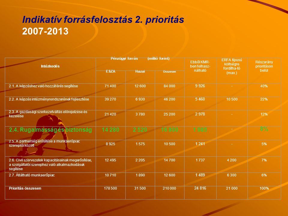 Indikatív forrásfelosztás 2. prioritás 2007-2013
