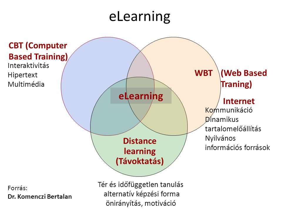 Distance learning (Távoktatás)