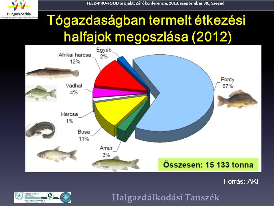 Tógazdaságban termelt étkezési halfajok megoszlása (2012)