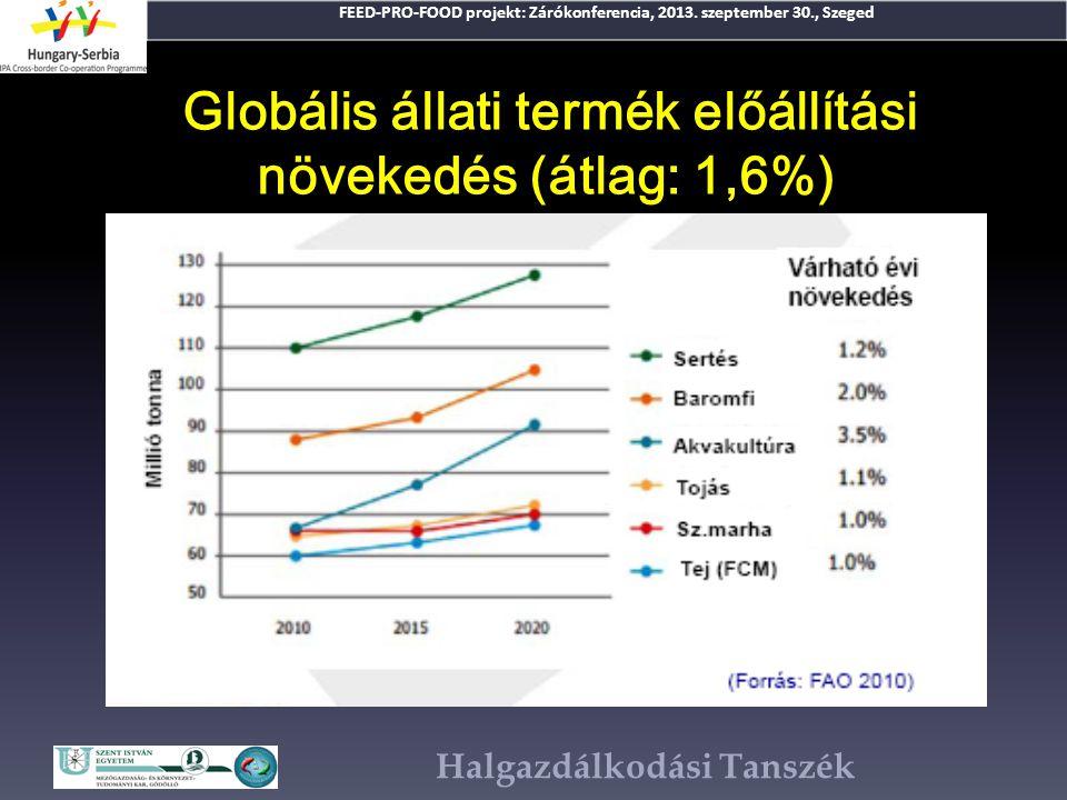 Globális állati termék előállítási növekedés (átlag: 1,6%)