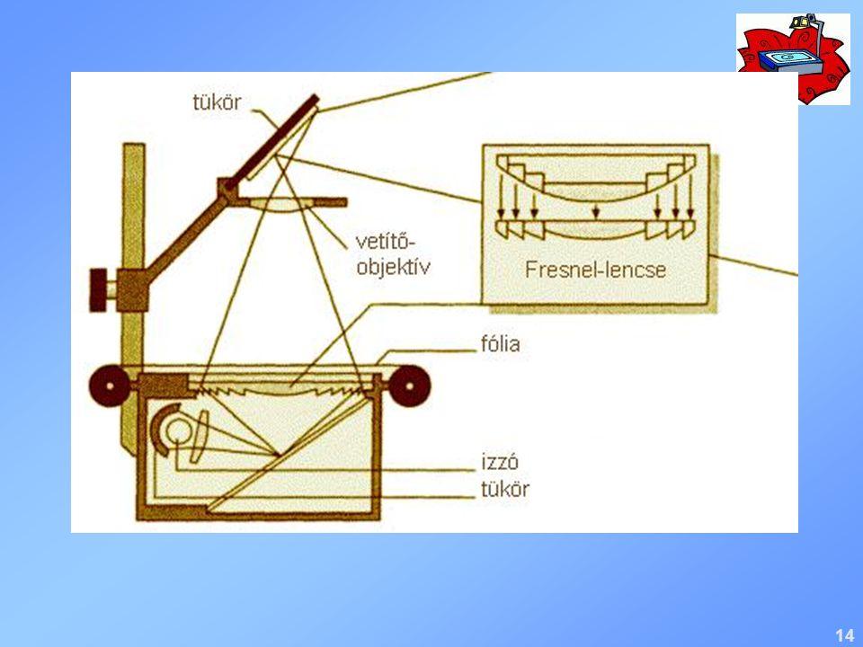 A vetítés irányával ellentétes sugarakat a fényvisszaverő gömbtükör a vetítés irányába tereli.