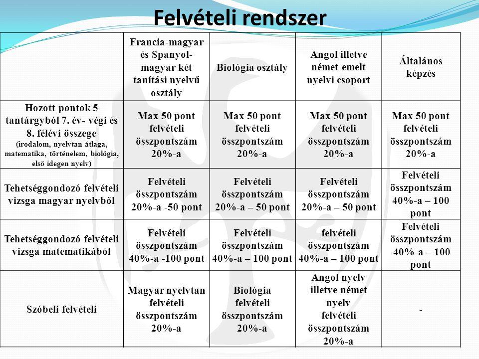 Felvételi rendszer Francia-magyar és Spanyol-magyar két tanítási nyelvű osztály. Biológia osztály.