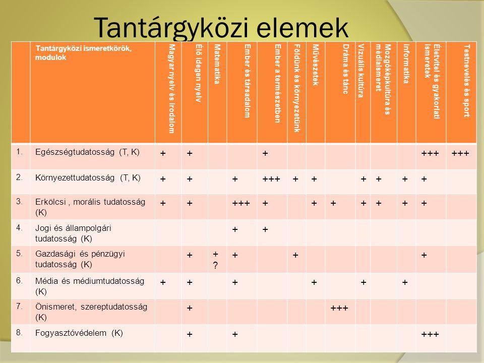 Tantárgyközi elemek + +++ + Egészségtudatosság (T, K)