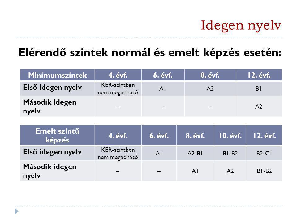 Idegen nyelv Elérendő szintek normál és emelt képzés esetén: