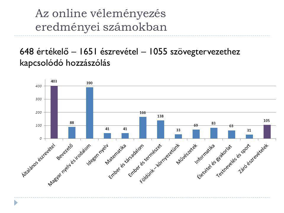 Az online véleményezés eredményei számokban