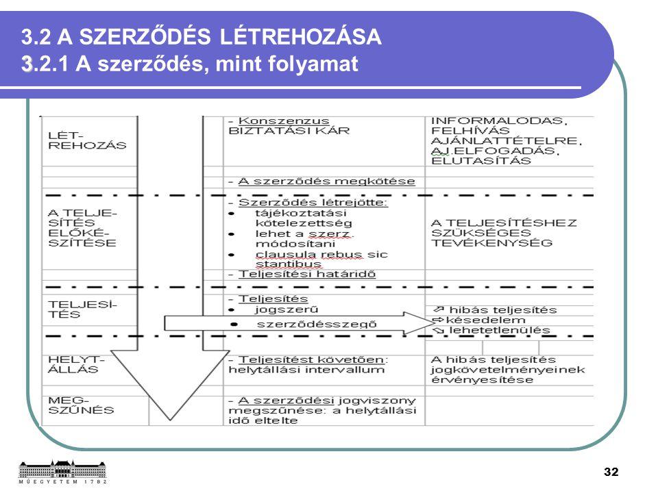 3.2 A SZERZŐDÉS LÉTREHOZÁSA 3.2.1 A szerződés, mint folyamat
