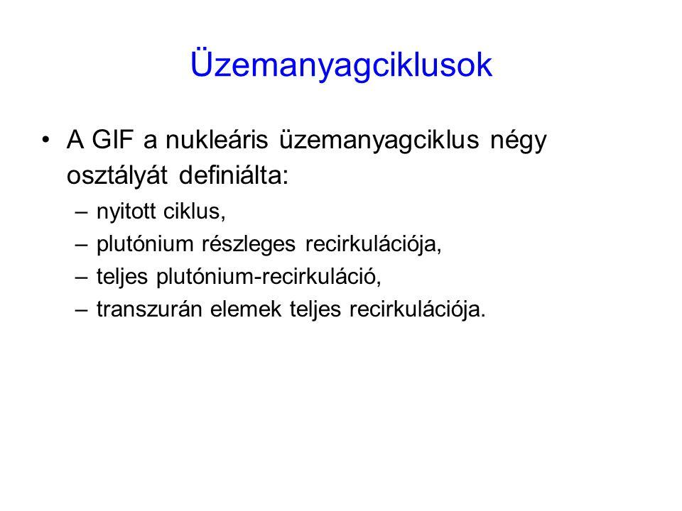 Üzemanyagciklusok A GIF a nukleáris üzemanyagciklus négy osztályát definiálta: nyitott ciklus, plutónium részleges recirkulációja,