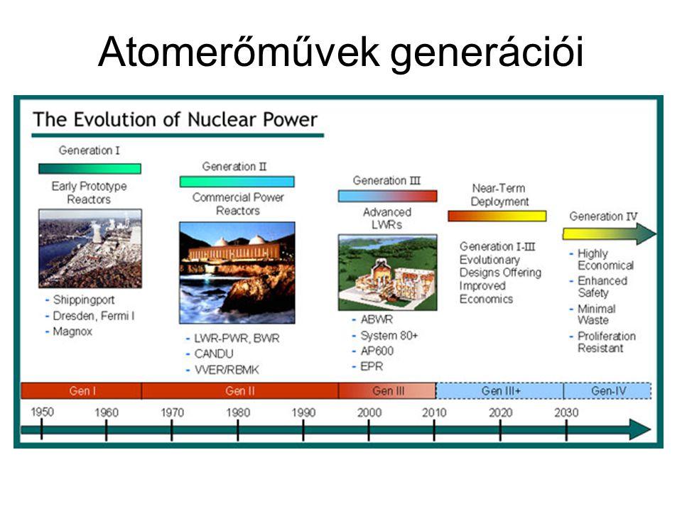Atomerőművek generációi