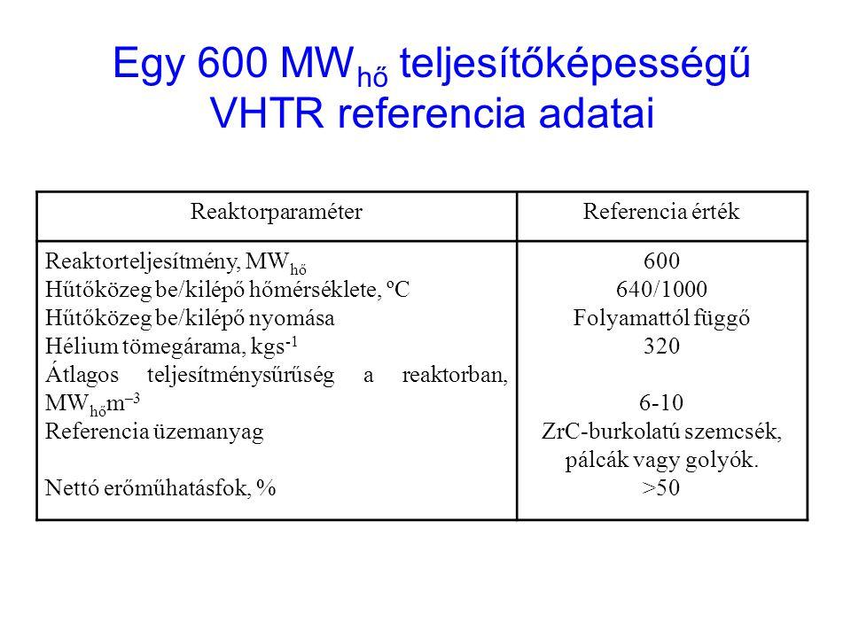 Egy 600 MWhő teljesítőképességű VHTR referencia adatai