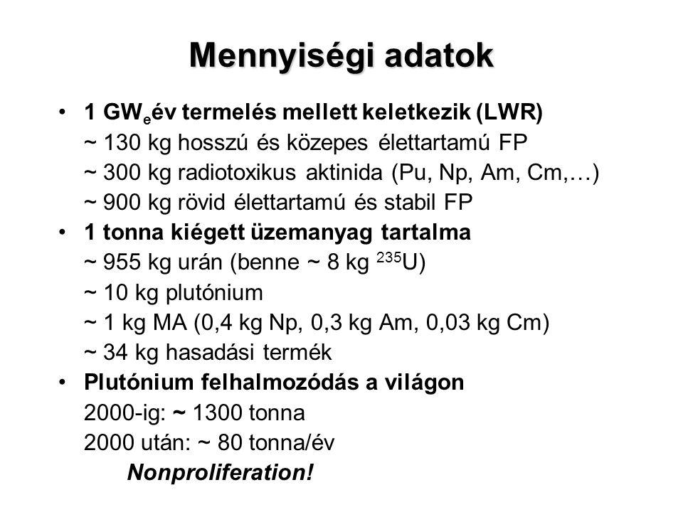 Mennyiségi adatok 1 GWeév termelés mellett keletkezik (LWR)