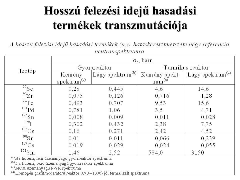 Hosszú felezési idejű hasadási termékek transzmutációja