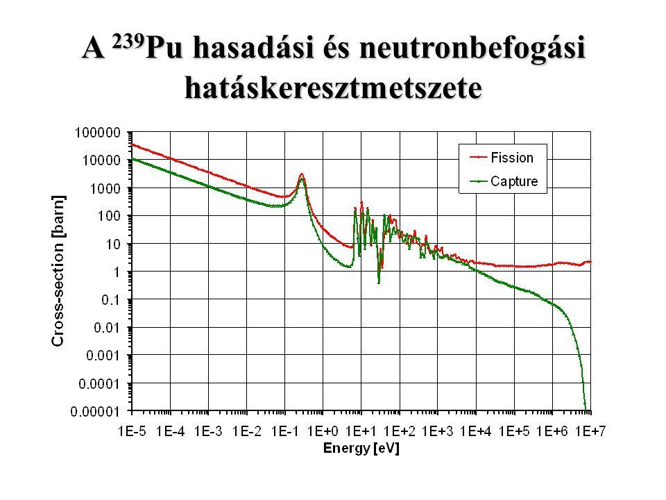 A 239Pu hasadási és neutronbefogási hatáskeresztmetszete