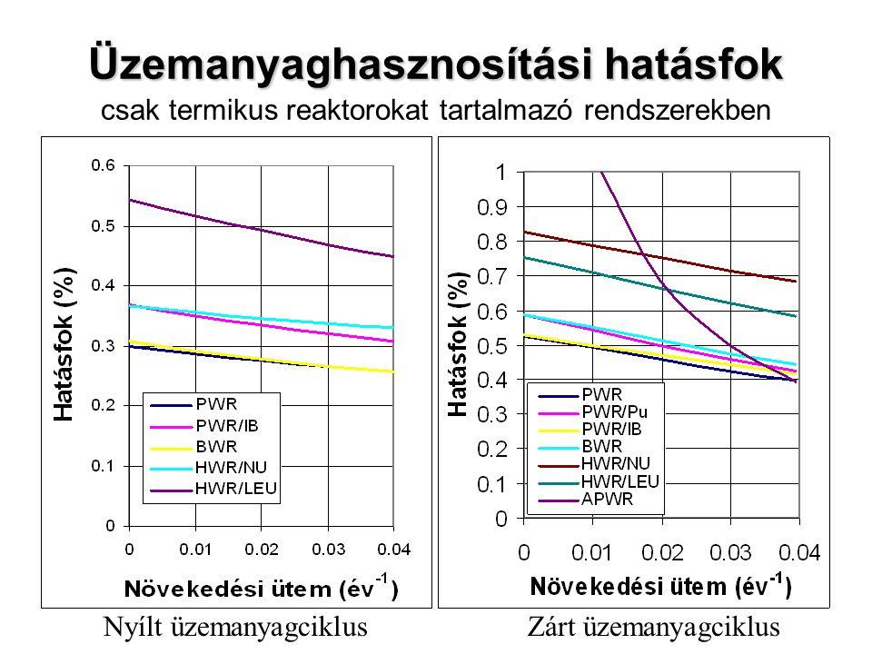Üzemanyaghasznosítási hatásfok csak termikus reaktorokat tartalmazó rendszerekben