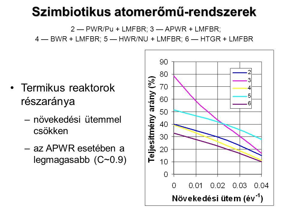 Szimbiotikus atomerőmű-rendszerek 2 — PWR/Pu + LMFBR; 3 — APWR + LMFBR; 4 — BWR + LMFBR; 5 — HWR/NU + LMFBR; 6 — HTGR + LMFBR