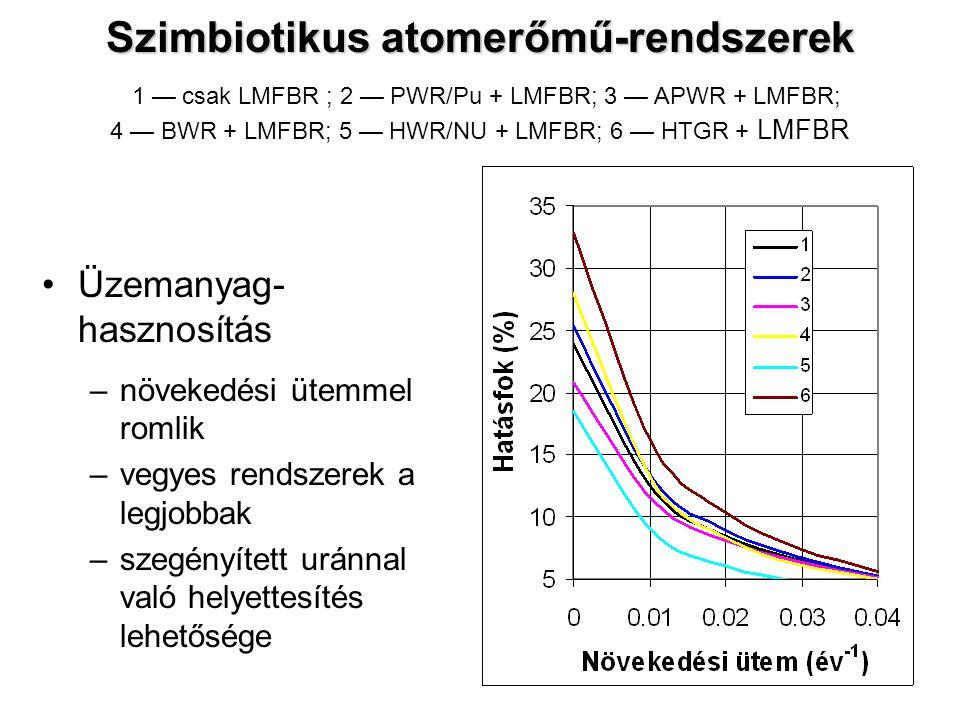 Szimbiotikus atomerőmű-rendszerek 1 — csak LMFBR ; 2 — PWR/Pu + LMFBR; 3 — APWR + LMFBR; 4 — BWR + LMFBR; 5 — HWR/NU + LMFBR; 6 — HTGR + LMFBR