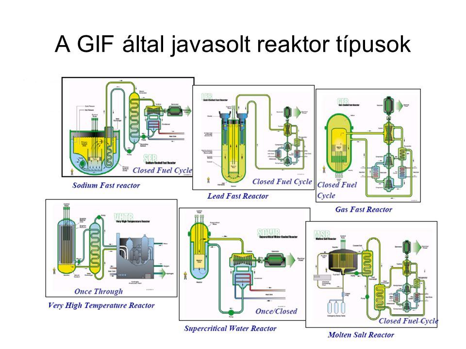 A GIF által javasolt reaktor típusok