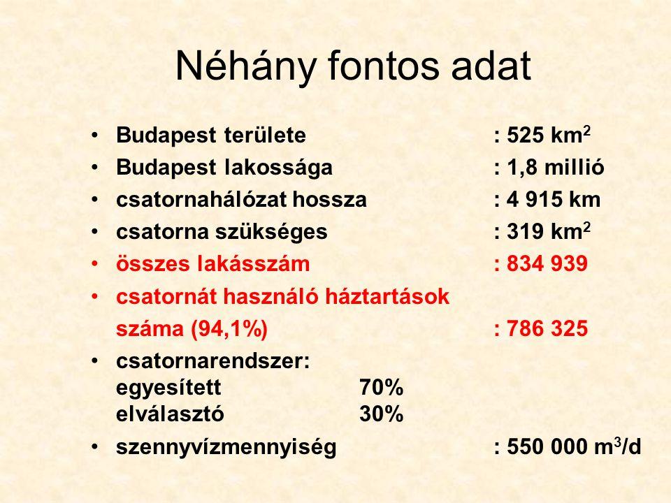 Néhány fontos adat Budapest területe : 525 km2