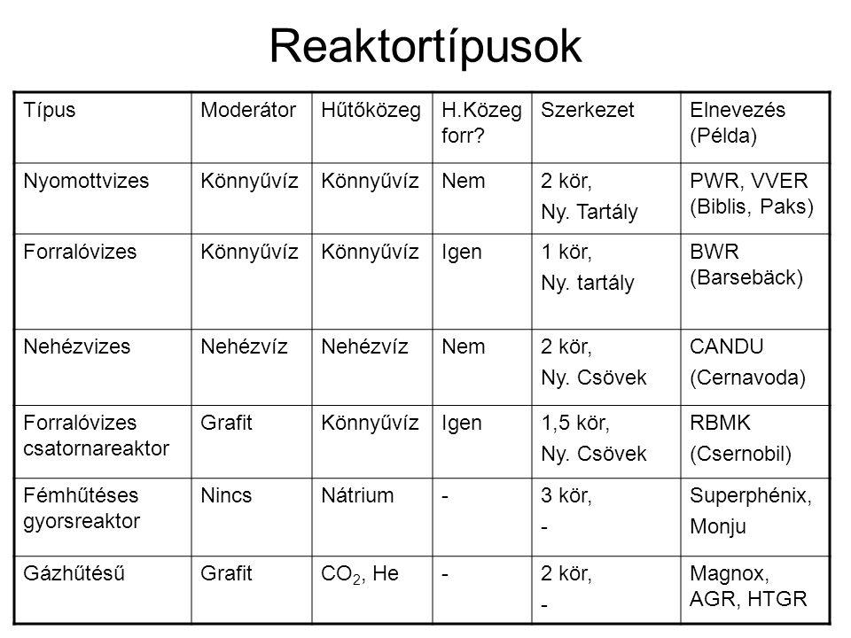Reaktortípusok Típus Moderátor Hűtőközeg H.Közeg forr Szerkezet