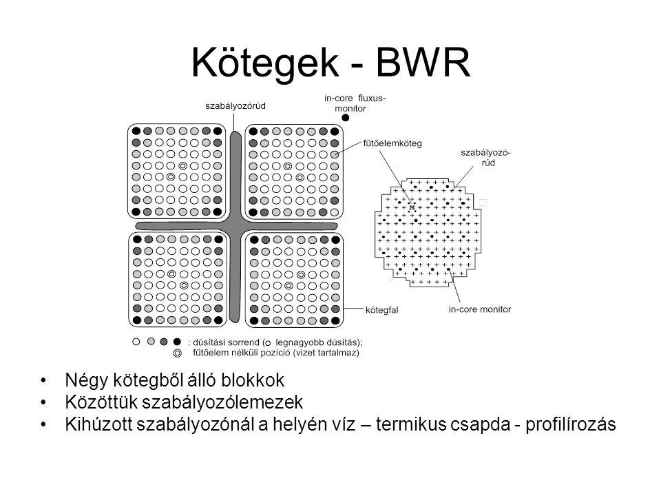 Kötegek - BWR Négy kötegből álló blokkok Közöttük szabályozólemezek