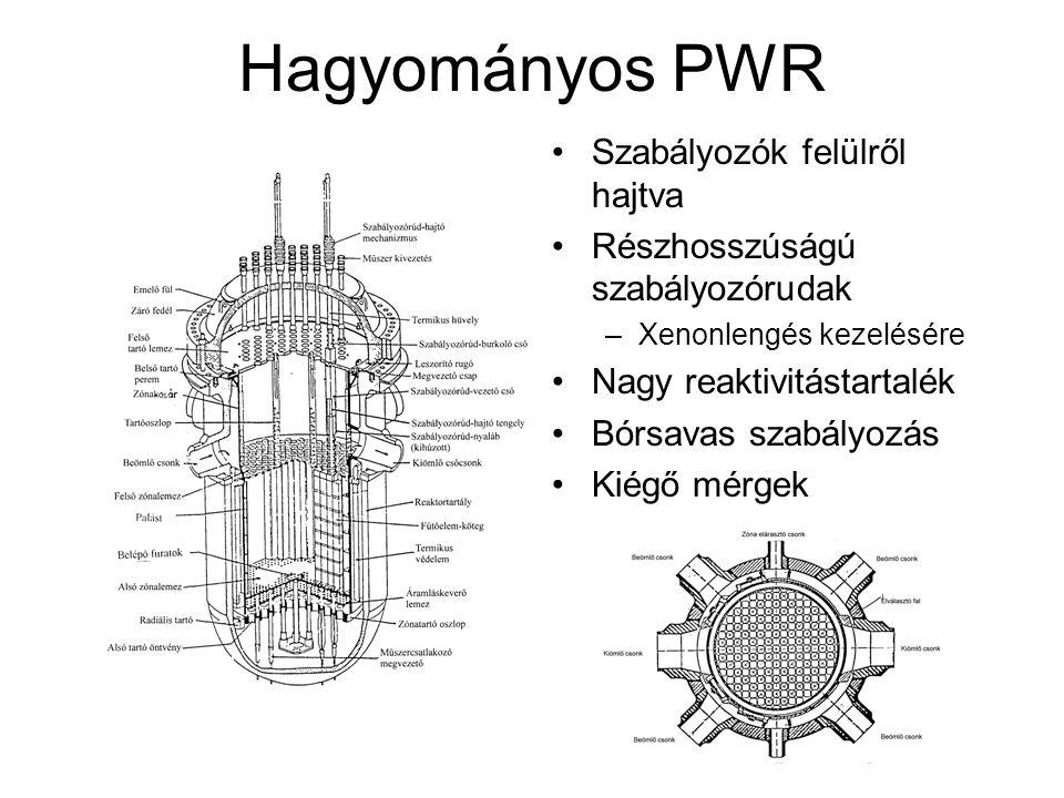Hagyományos PWR Szabályozók felülről hajtva