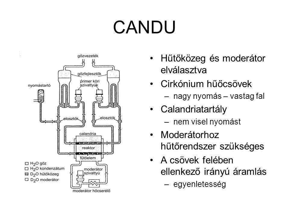 CANDU Hűtőközeg és moderátor elválasztva Cirkónium hűőcsövek