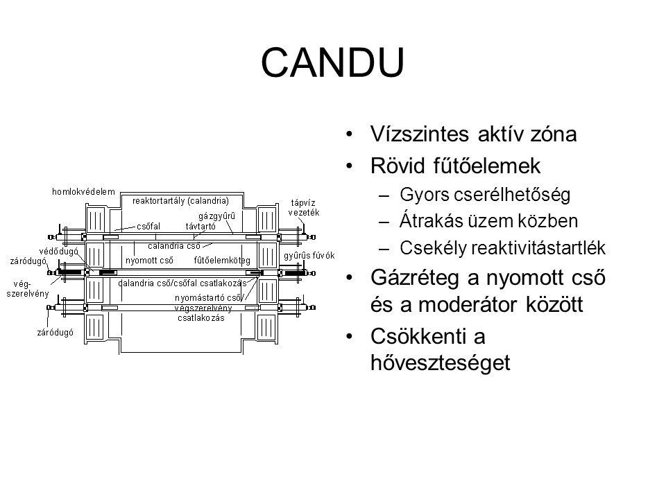 CANDU Vízszintes aktív zóna Rövid fűtőelemek