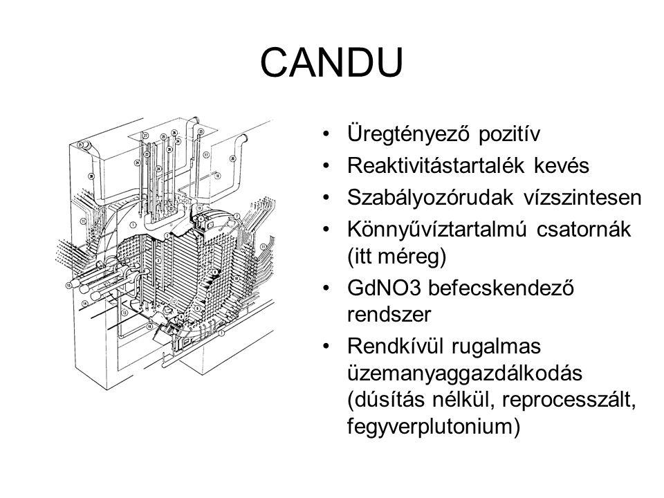 CANDU Üregtényező pozitív Reaktivitástartalék kevés