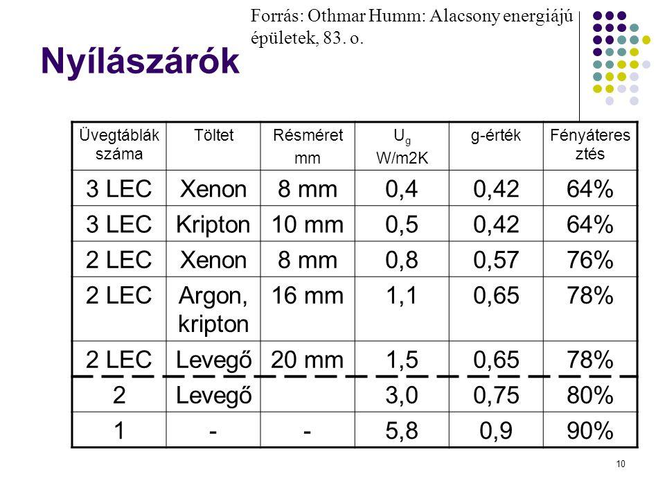 Nyílászárók 3 LEC Xenon 8 mm 0,4 0,42 64% Kripton 10 mm 0,5 2 LEC 0,8